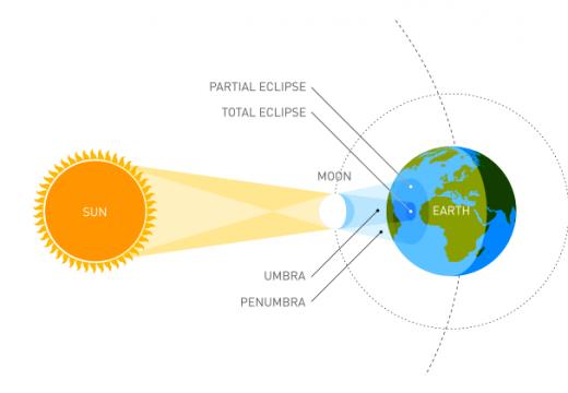 Eclissi solare e danni alla vista